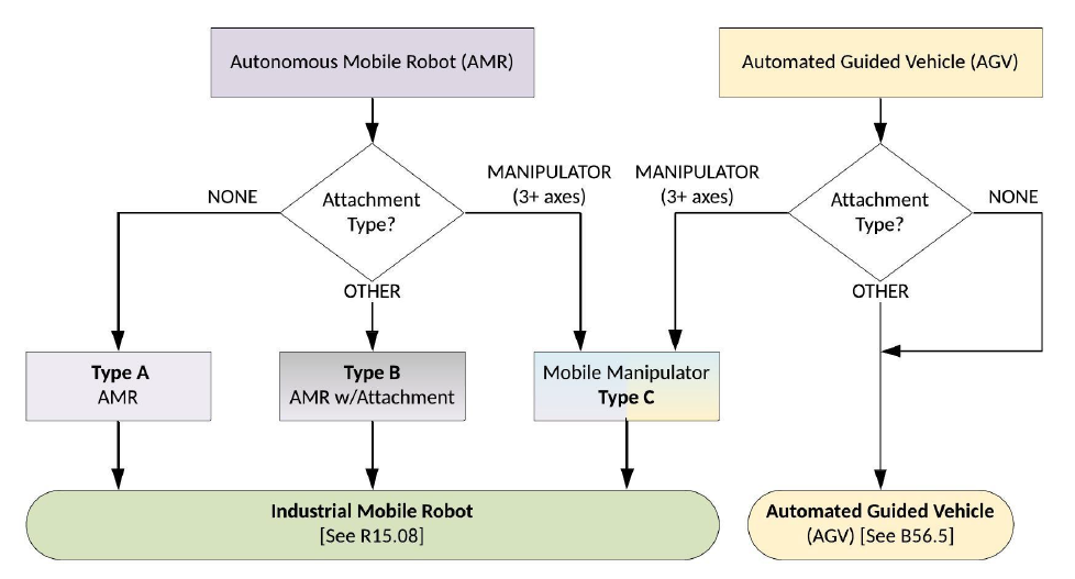 Autonomous mobile robot definition