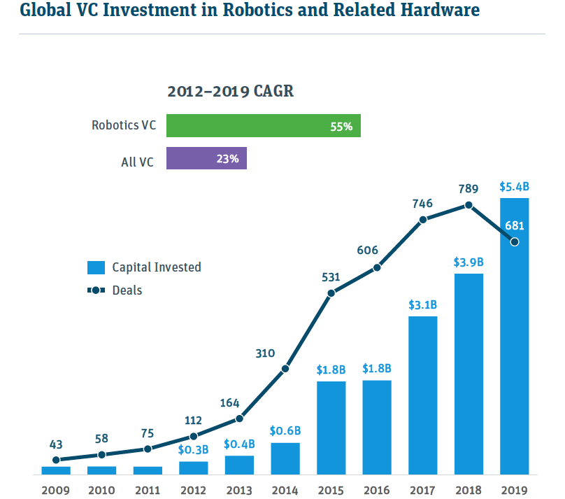 Global VC investment in robotics